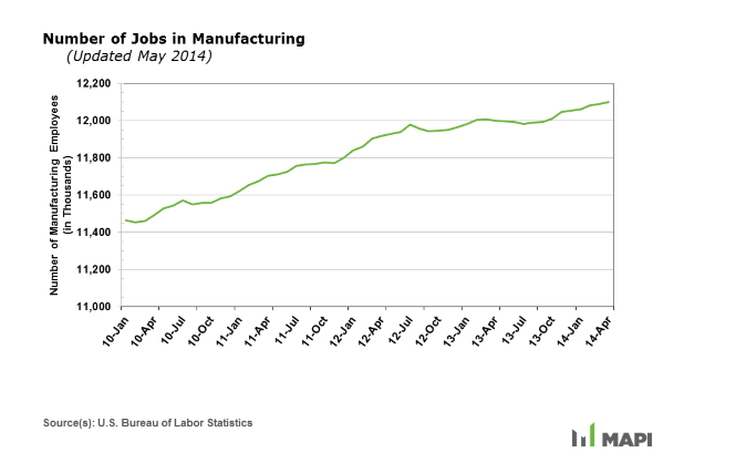 number of jobs in manufacturing graph 2014